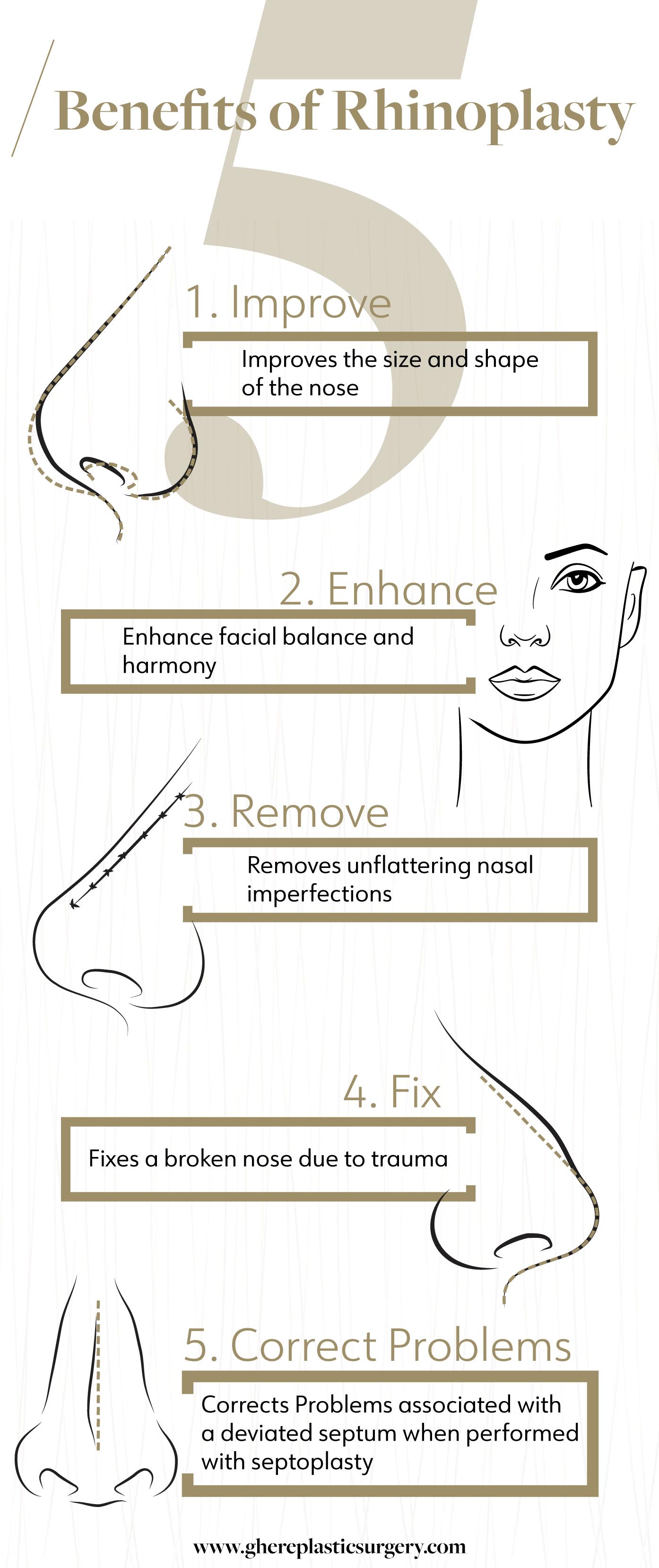Rhinoplasty Infographic
